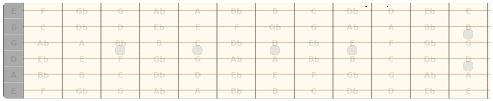 Tutte le note sulla tastiera della chitarra (con bemolle)