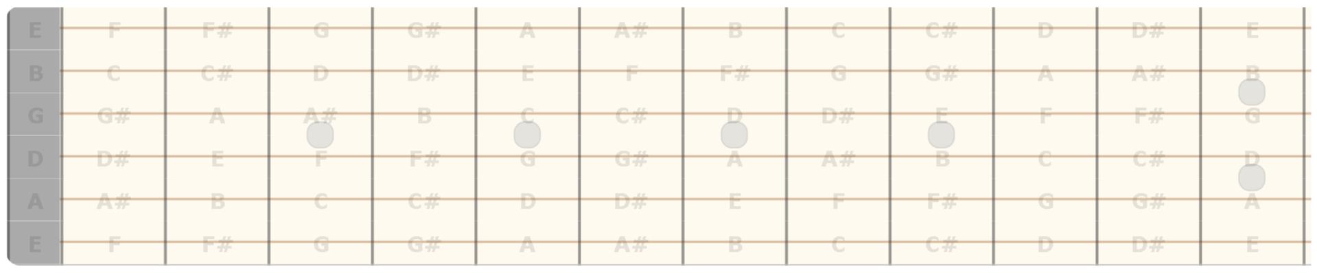 Tutte le note sulla tastiera della chitarra (con diesis)